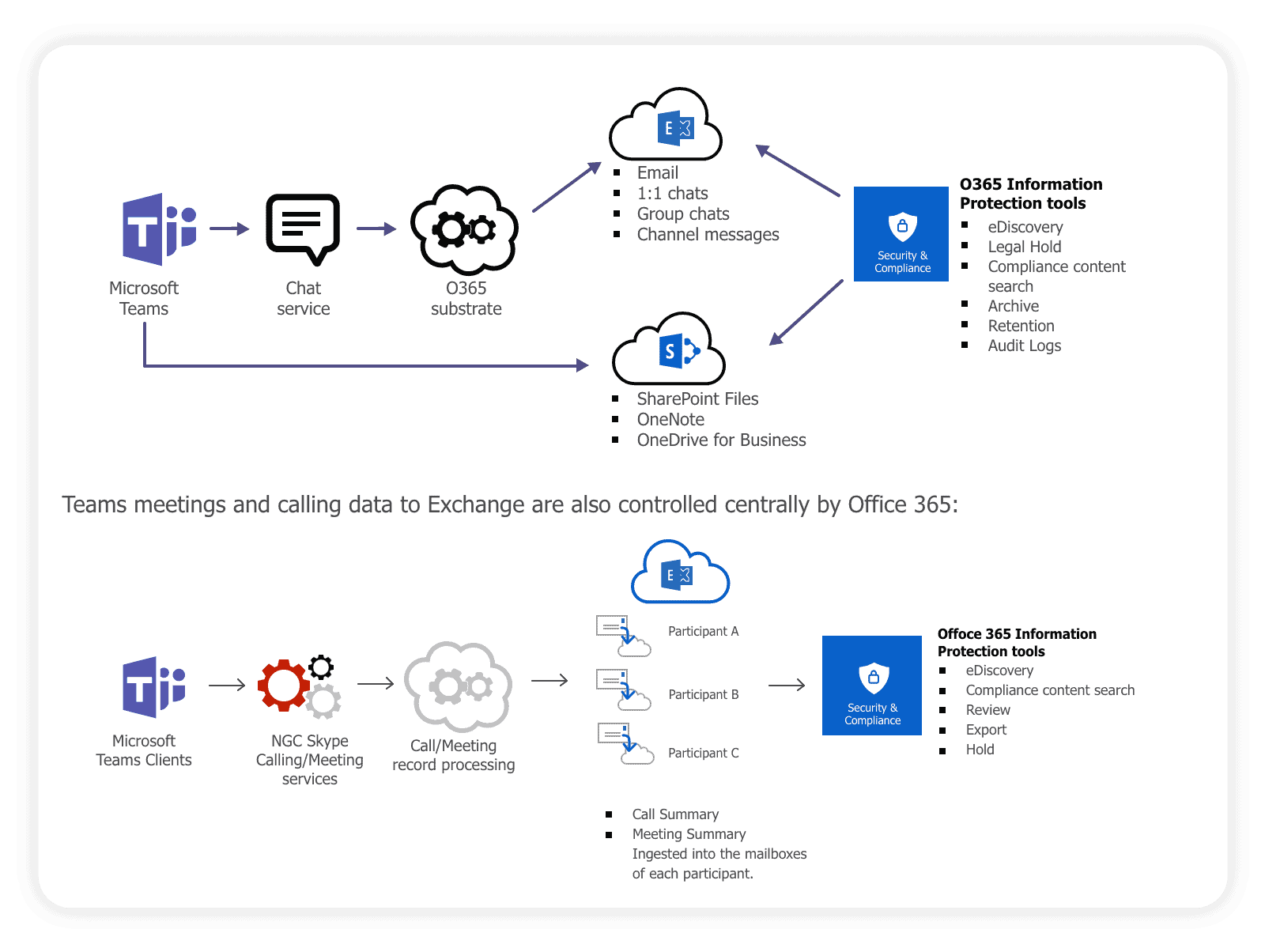 flow of information in the Microsoft 365